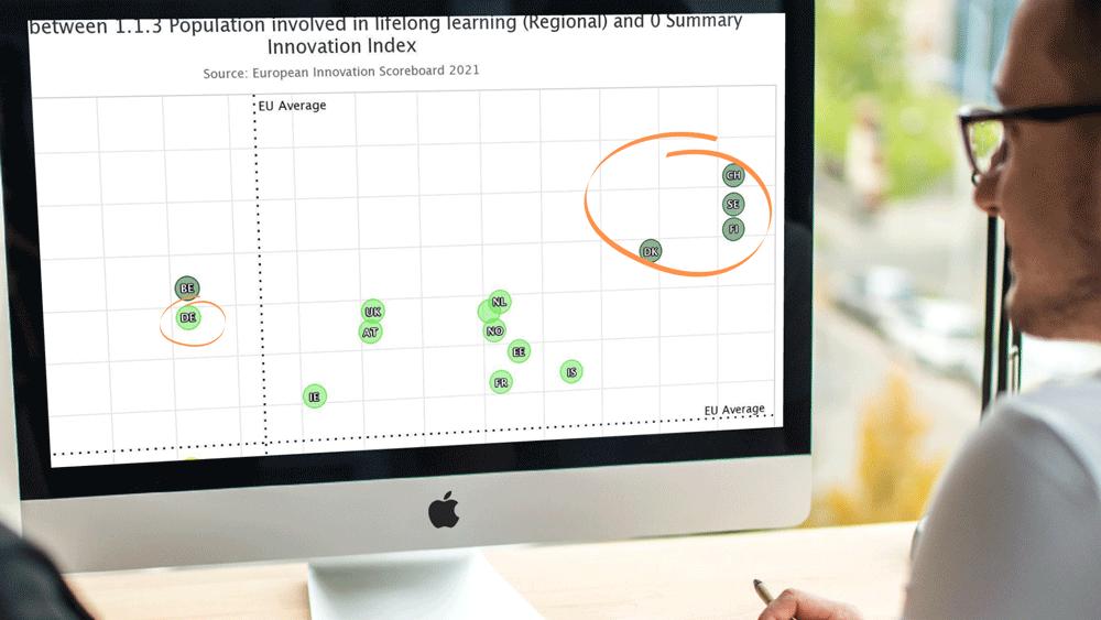 Foto: Länder, deren Bevölkerung an lebenslangem Lernen beteiligt ist, in Relation zum Innovationindex